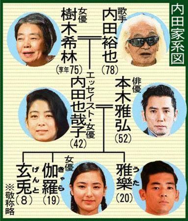 内田家家系図
