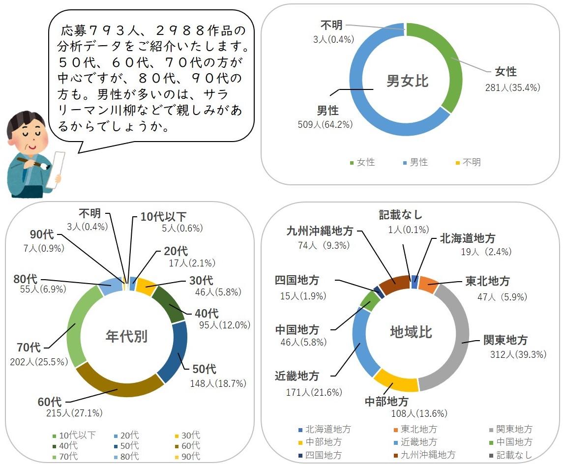川柳分析グラフ